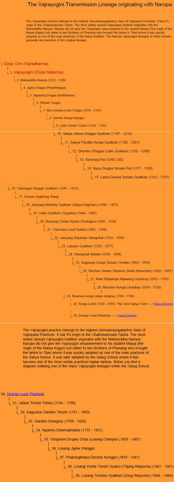 The Vajrayogini Transmission Lineage originating from Naropa