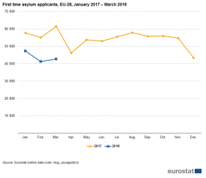 First_time_asylum_applicants,_EU-28,_January_2017_–_March_2018