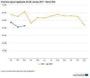First_time_asylum_applicants,_EU-28,_January_2017_–_March_2018